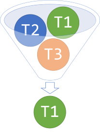 Diagram showing three generic types T1, T2, and T3 entering a funnel that only lets T1 pass through.