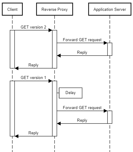 Sequence diagram of a client, reverse proxy, and application server.