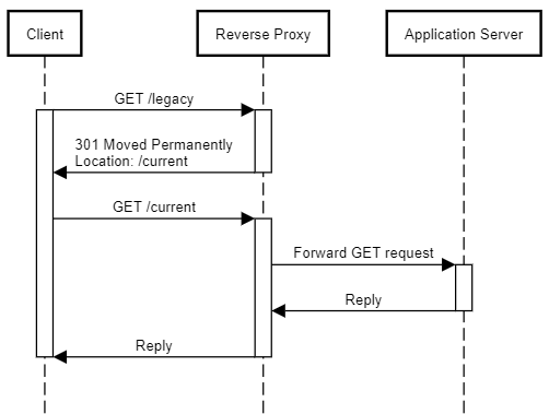 Sequence diagram showing a reverse proxy returning a redirect response to a request for a legacy URL.