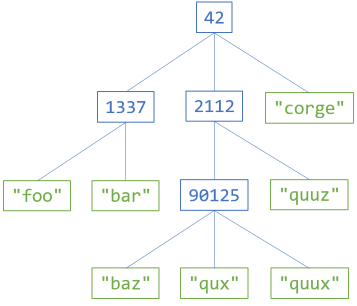 A rose tree example diagram, with internal nodes containing integers, and leafs containing strings.