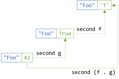 The second functor law applied to the second dimension of a bifunctor.