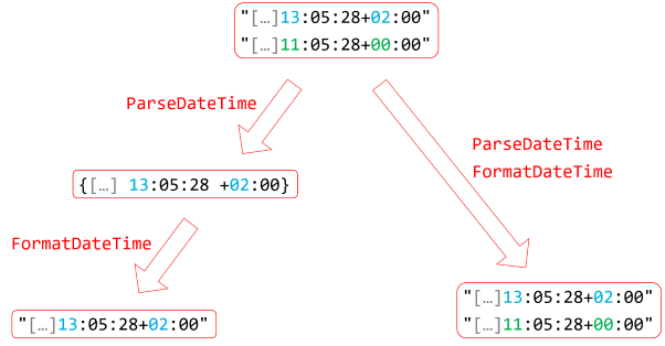 Diagram illustrating the above counter-example.