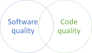 Software and code quality Venn diagram.