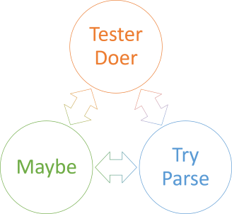 Isomorphisms between Tester-Doer, Try-Parse, and Maybe.
