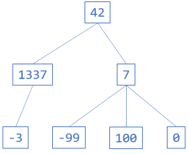 A tree example diagram, with each node containing integers.