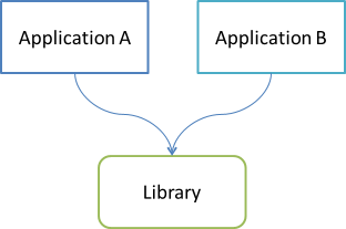 Two applications sharing a library.