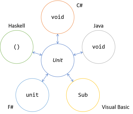 Isormorphisms between the Unit concept and constructs in selected languages: C#, Java, Visual Basic, F#, Haskell.