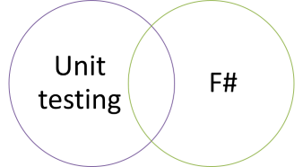 Unit testing and F# Venn diagram.