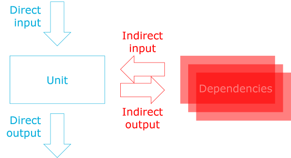 A unit with dependencies and direct and indirect input and output.