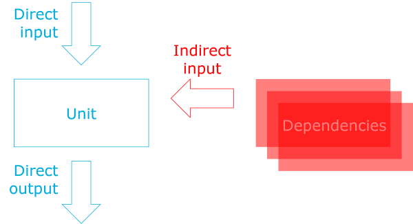 A unit with dependencies and direct input and output, but no indirect output.