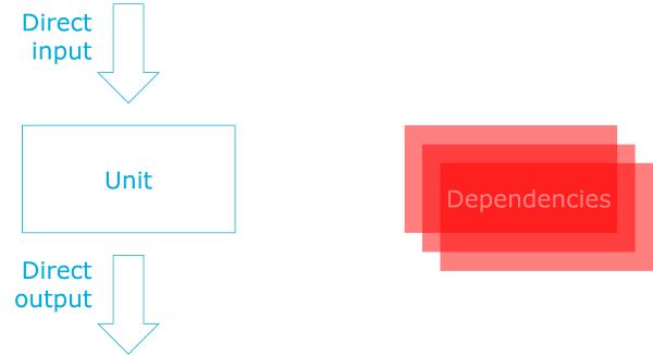 A unit with dependencies and direct input and output.