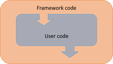 User code running in a framework.