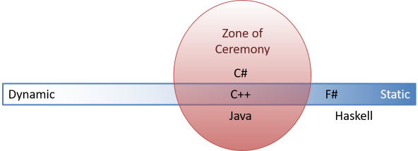 A conceptual spectrum of typing, from dynamic on the left, to static on the right. There's a zone of ceremony slightly to the right of the middle with the languages C++, C#, and Java.